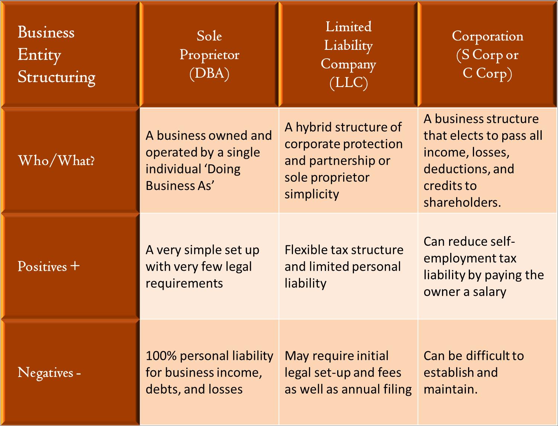 Why Form A Business Entity Reid Sahm Isaacs